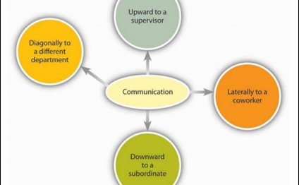 Importance of Communication in