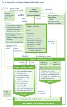 Diagram illustrating the structure associated with health insurance and impairment sector in more detail.