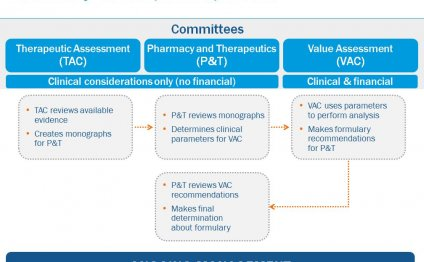United Healthcare Community Plan formulary