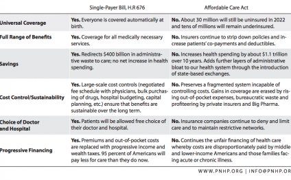 Single Payer Healthcare System pros and cons